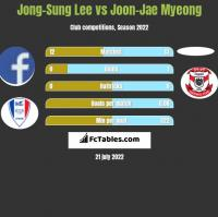 Jong-Sung Lee vs Joon-Jae Myeong h2h player stats
