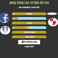 Jong-Sung Lee vs Han-Do Lee h2h player stats