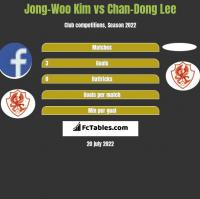 Jong-Woo Kim vs Chan-Dong Lee h2h player stats