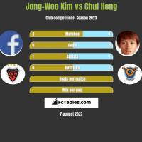 Jong-Woo Kim vs Chul Hong h2h player stats