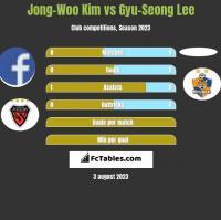 Jong-Woo Kim vs Gyu-Seong Lee h2h player stats