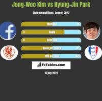 Jong-Woo Kim vs Hyung-Jin Park h2h player stats