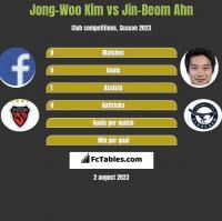 Jong-Woo Kim vs Jin-Beom Ahn h2h player stats