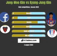Jong-Woo Kim vs Kyung-Jung Kim h2h player stats