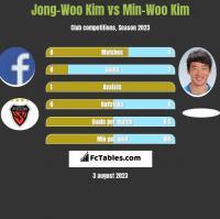 Jong-Woo Kim vs Min-Woo Kim h2h player stats