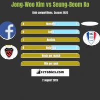Jong-Woo Kim vs Seung-Beom Ko h2h player stats