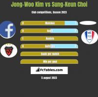 Jong-Woo Kim vs Sung-Keun Choi h2h player stats