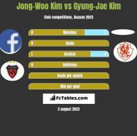 Jong-Woo Kim vs Gyung-Jae Kim h2h player stats