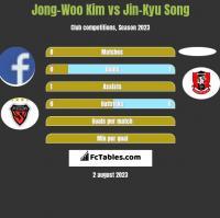 Jong-Woo Kim vs Jin-Kyu Song h2h player stats