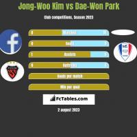 Jong-Woo Kim vs Dae-Won Park h2h player stats