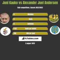 Joni Kauko vs Alexander Juel Andersen h2h player stats