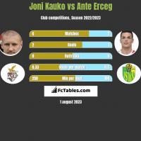 Joni Kauko vs Ante Erceg h2h player stats