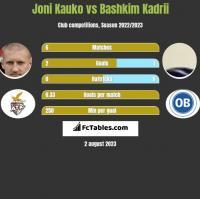 Joni Kauko vs Bashkim Kadrii h2h player stats