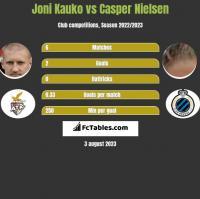 Joni Kauko vs Casper Nielsen h2h player stats