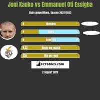 Joni Kauko vs Emmanuel Oti Essigba h2h player stats