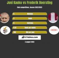 Joni Kauko vs Frederik Boersting h2h player stats