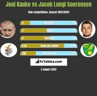 Joni Kauko vs Jacob Lungi Soerensen h2h player stats