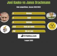 Joni Kauko vs Janus Drachmann h2h player stats