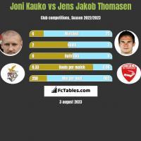 Joni Kauko vs Jens Jakob Thomasen h2h player stats