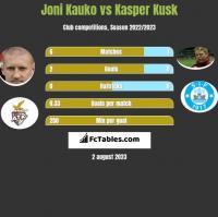 Joni Kauko vs Kasper Kusk h2h player stats