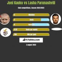 Joni Kauko vs Lasha Parunashvili h2h player stats