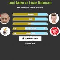 Joni Kauko vs Lucas Andersen h2h player stats