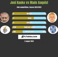 Joni Kauko vs Mads Aaquist h2h player stats