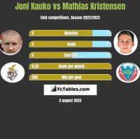 Joni Kauko vs Mathias Kristensen h2h player stats