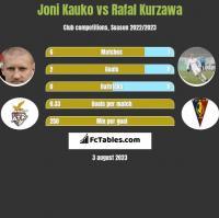 Joni Kauko vs Rafal Kurzawa h2h player stats