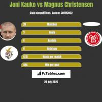 Joni Kauko vs Magnus Christensen h2h player stats