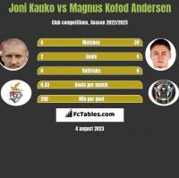 Joni Kauko vs Magnus Kofod Andersen h2h player stats