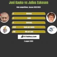 Joni Kauko vs Julius Eskesen h2h player stats