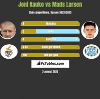 Joni Kauko vs Mads Larsen h2h player stats