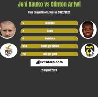 Joni Kauko vs Clinton Antwi h2h player stats