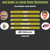 Joni Kauko vs Jacob Steen Christensen h2h player stats