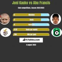 Joni Kauko vs Abu Francis h2h player stats