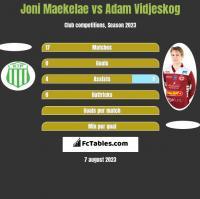 Joni Maekelae vs Adam Vidjeskog h2h player stats