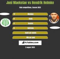 Joni Maekelae vs Hendrik Helmke h2h player stats