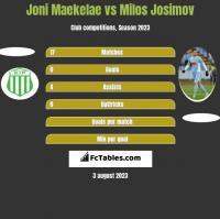 Joni Maekelae vs Milos Josimov h2h player stats