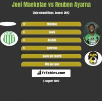 Joni Maekelae vs Reuben Ayarna h2h player stats