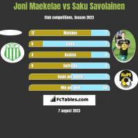 Joni Maekelae vs Saku Savolainen h2h player stats
