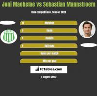 Joni Maekelae vs Sebastian Mannstroem h2h player stats