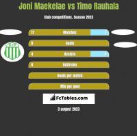 Joni Maekelae vs Timo Rauhala h2h player stats