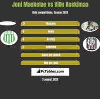 Joni Maekelae vs Ville Koskimaa h2h player stats
