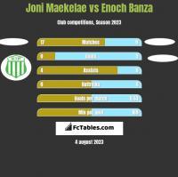 Joni Maekelae vs Enoch Banza h2h player stats