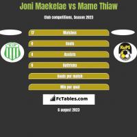 Joni Maekelae vs Mame Thiaw h2h player stats