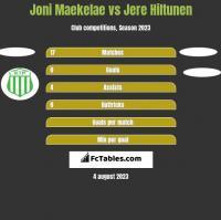Joni Maekelae vs Jere Hiltunen h2h player stats