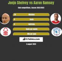Jonjo Shelvey vs Aaron Ramsey h2h player stats