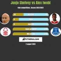 Jonjo Shelvey vs Alex Iwobi h2h player stats