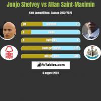 Jonjo Shelvey vs Allan Saint-Maximin h2h player stats